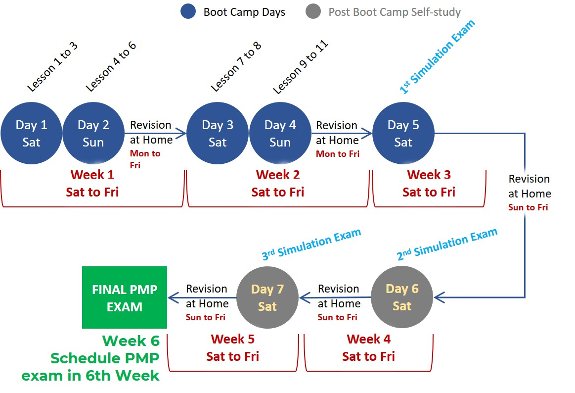 PMP Boot Camp & beyond - schedule