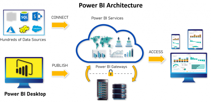 Power BI Architecture