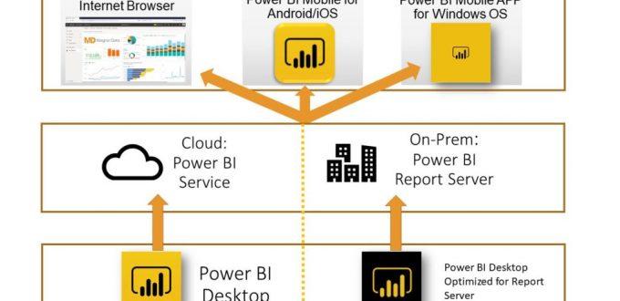 Power BI Optimizations